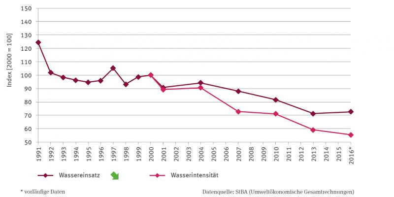 Die Linien-Grafik bildet von 1991 bis 2016 den Wassereinsatz und von 2000 bis 2016 die Wasserintensität des Verarbeitenden Gewerbes in Form von auf das Jahr 2000 auf 100 indexierten Werte ab.  Der Wassereinsatz zeigt einen signifikant fallenden Trend.