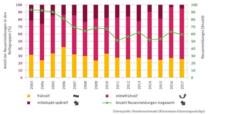 Die Stapelsäulen-Grafik zeigt den Anteil der Neuanmeldungen von Maissorten in Prozent in den Reifegruppen frühreif, mittelfrühreif und mittelspät-spätreif von 2003 bis 2017.