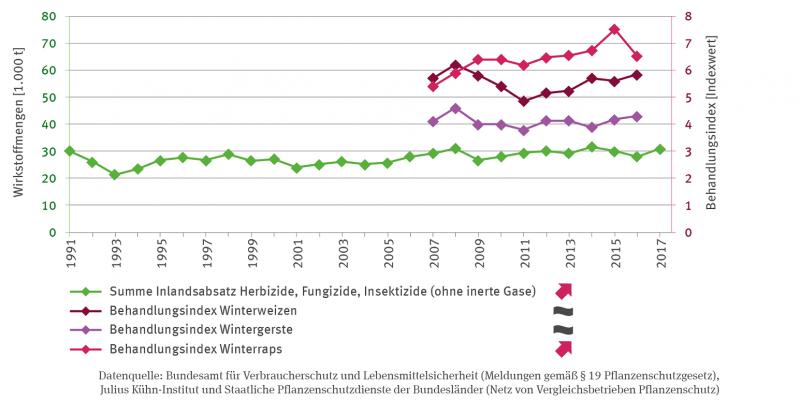 Die Linien-Grafik stellt die Summe des Inlandsabsatzes von Herbiziden, Fungiziden, Insektiziden (ohne inerte Gase) von 1991 bis 2017 in Wirkstoffmengen in Tausend Tonnen dar. Der Einsatz ist im Beobachtungszeitraum signifikant gestiegen. Weitere Linien zeigen ab 2007 auch den Behandlungsindex für Winterweizen und Wintergerste, beide ohne Trend, und von Winterraps. Bei Letzterem gibt es ebenfalls einen signifikant steigenden Trend.