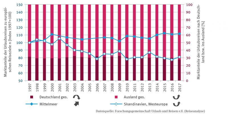 Zwei Linien stellen die Marktanteile der Urlaubsreisen zu europäischen Reisezielen, konkret ans Mittelmeer sowie nach Skandinavien und Westeuropa dar. In einer Stapelsäulen-Darstellung werden auf einer Sekundärachse die prozentualen Marktanteile der Urlaubsreisen nach Deutschland beziehungsweise ins Ausland abgebildet.