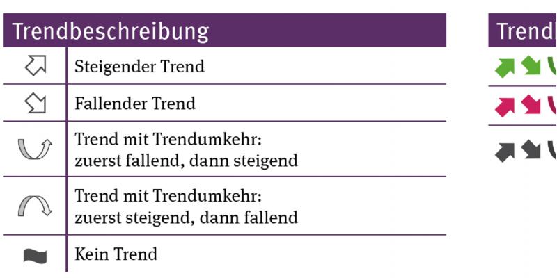 Tabelle zur Erklärung der Symbole zur Beschreibung und Bewertung von Trends