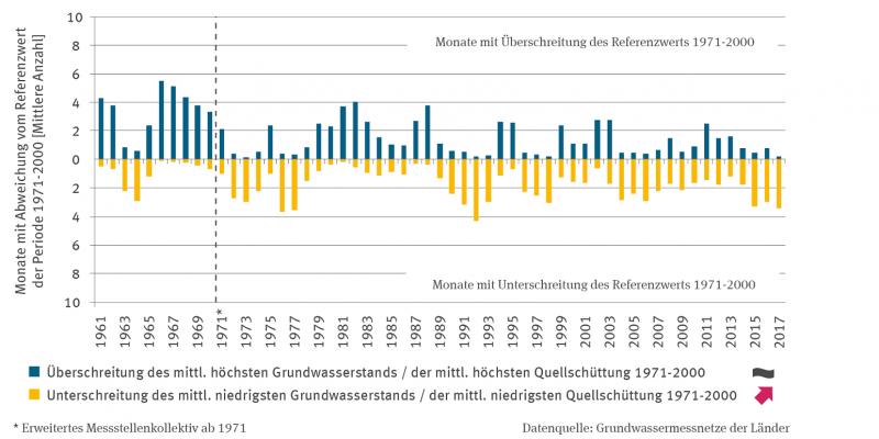 Die Säulen-Grafik bildet über der 0-Achse die mittlere Anzahl von Monaten mit Überschreitung des mittleren höchsten Grundwasserstands bzw. der mittleren höchsten Quellschüttung ab 1961 dar. Die Trendanalyse wurde für die Zeitreihe ab 1971 durchgeführt, da erst ab dann das volle Messstellenset zur Verfügung steht.