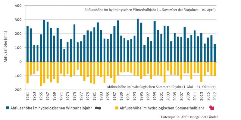 Die Säulen-Grafik zeigt die Abflusshöhe auf dem deutschen Bundesgebiet im hydrologischen Winterhalbjahr (November bis April) und im hydrologischen Sommerhalbjahr (Mai bis Oktober) ab 1961. Die Abflusshöhe im hydrologischen Winterhalbjahre zeigt keinen Trend, die im hydrologischen Sommerhalbjahr einen signifikant fallenden Trend.