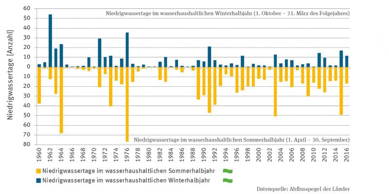 Die Stapelsäulen-Grafik zeigt die mittlere Anzahl der Niedrigwassertage im wasserhaushaltlichen Winterhalbjahr (Oktober bis März) und im hydrologischen Sommerhalbjahr (April bis September) ab 1960. Beide Zeitreihen zeigen keinen Trend. Es gibt starke Schwankungen zwischen den Jahren.