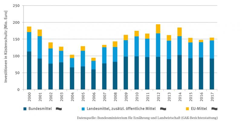 Die Stapelsäulen-Grafik zeigt die Investitionen in den Küstenschutz in Millionen Euro aus Bundesmitteln, Landesmitteln mit zusätzlichen öffentlichen Mitteln sowie EU-Mitteln in der Zeitreihe von 2000 bis 2017. Die Aufwendungen schwanken von Jahr zu Jahr, am höchsten waren sie 2012, am niedrigsten im Jahr 2006. Bei keiner der drei Kategorien zeigt sich ein Trend. In allen Jahren ist der Anteil der Bundesmittel am höchsten.