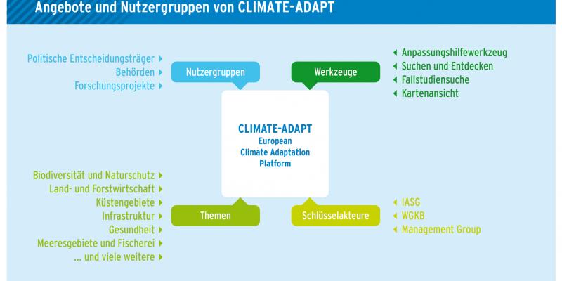 Nutzergruppen, Werkzeuge, Themen und Schlüsselakteure der European Climate Adaptation Platform
