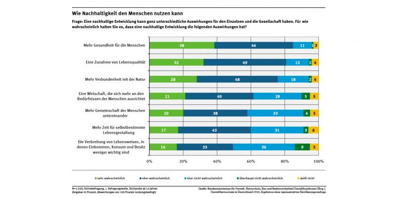 84 % der Befragten halten mehr Nachhaltigkeit gut für die Gesundheit, 81 % Lebensqualität, 76 % Naturverbundenheit; ca. 60 % Gemeinschaft der Menschen, Zeit für Lebensgestaltung; ca. 50 % mehr Lebensweisen, denen materieller Besitz weniger wichtig wird.