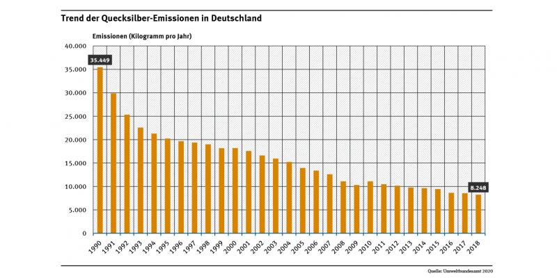 Die Abbildung zeigt für den Zeitraum 1990 bis 2018 einen deutlichen Rückgang der Quecksilber-Emissionen in Deutschland.