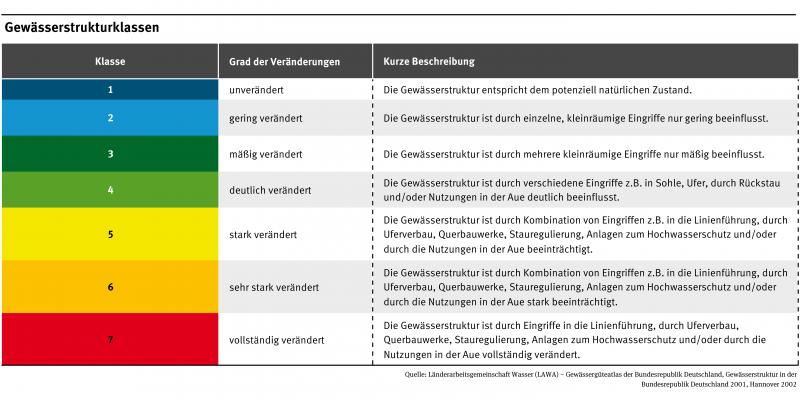 Deutsche Gewässer werden in sieben Klassen eingeteilt. Klasse 1 sind die unveränderten Gewässer, Klasse 2 die gering, Klasse 3 die mäßig, Klasse 4 die deutlich, Klasse 5 die stark, Klasse 6 die sehr stark und Klasse 7 die vollkommen veränderten Gewässer.