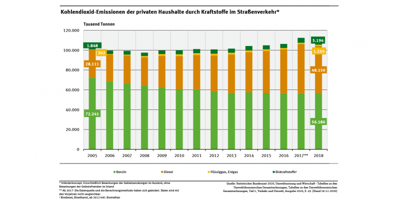 Das Diagramm zeigt, dass die Kohlendioxid-Emissionen der privaten Haushalte durch Kraftstoffverbräuche zwischen 2005 und 2018 etwas angestiegen sind. Der Benzin-Anteil nahm dabei ab, der Anteil von Diesel stieg an.