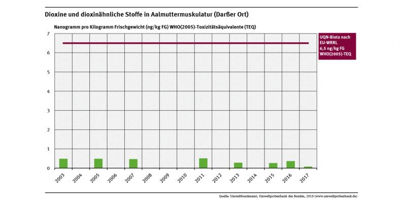 Die Konzentrationen von Dioxinen und dioxinähnlichen Stoffen in Aalmuttern vom Darßer Ort lagen im Untersuchungszeitraum weit unter der Umweltqualitätsnorm von 0,0065 Mikrogramm WHO(2005)-Toxizitätsäquivalenten (TEQ) pro Gramm Frischgewicht.