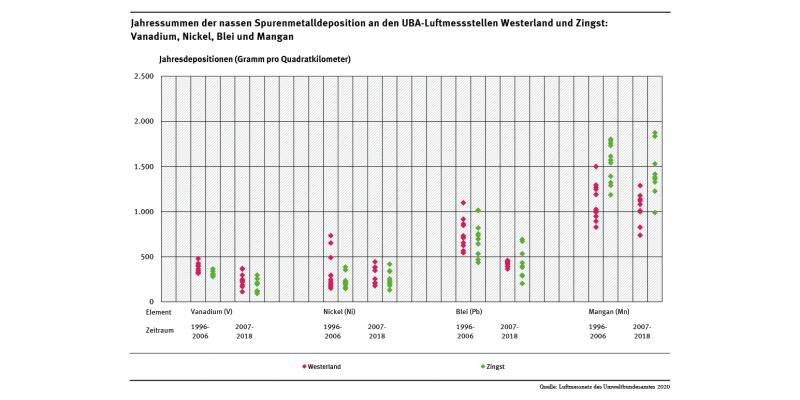 Die Abbildung zeigt beispielhaft Jahressummenwerte der nassen Deposition von Spurenmetallen, die im Zeitraum 1996 bis 2018 an den UBA-Messstationen Westerland/Sylt und Zingst/Darß gemessen wurden.