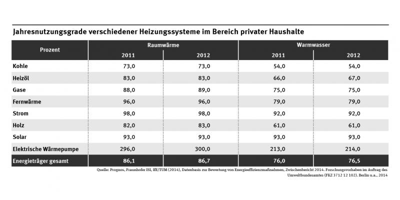 Die Tabelle zeigt die Jahresnutzungsgrade von Heizungssystemen mit konventionellen und erneuerbaren Energieträgern für die Jahre 2011 und 2012. Die Nutzungsgrade für Raumwärme sind höher, d.h. die Energie wird effizienter umgewandelt.