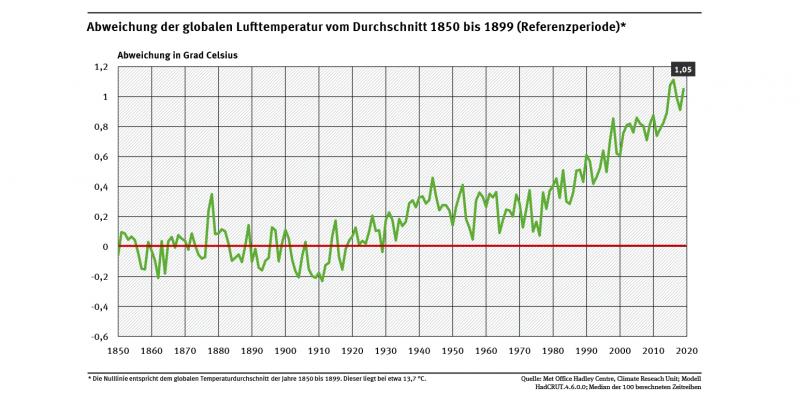 Ein Diagramm zeigt, dass seit den 1930ern die Temperaturabweichungen zur Referenzperiode 1850-1899 im positiven liegen. Es wird immer wärmer.