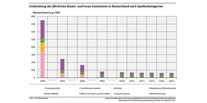 Seit 2005 stabilisierten sich die Emissionen auf niedrigem Niveau. Bis Mitte der 90er Jahre waren Müllverbrennungsanlagen, Eisen- und Stahlproduktion die Hauptverursacher, ab 2005 bis 2014 waren es Haushalte und Kleinverbraucher (z.B. Kleinfeueranlagen).