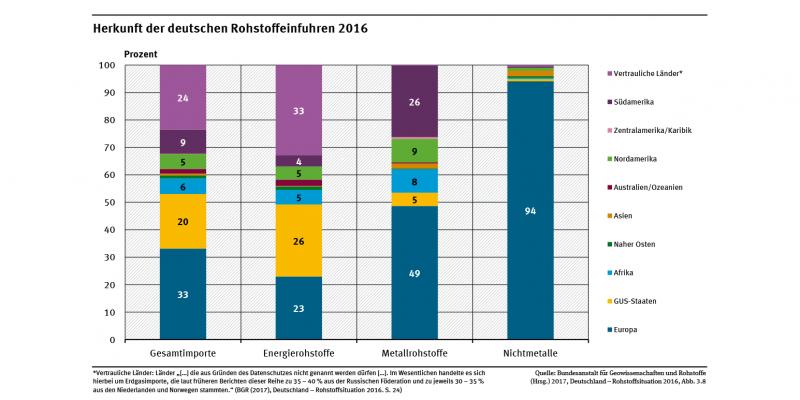 Das Diagramm zeigt die Herkunft der nach Deutschland importierten Rohstoffe (Gesamt, Energierohstoffe, Metalle und Nichtmetalle). Insgesamt werden aus Europa 33,1 % der Rohstoffe importiert, aus Ex-GUS 19,9 % und aus vertraulichen Ländern 23,6 %.