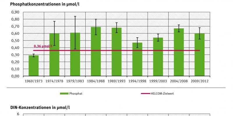 Im Arkonabecken wurden bis zu einer Tiefe von 10 Metern die höchsten winterlichen Gehalte an gelösten anorganischen Stickstoffverbindungen (DIN) in den Jahren 1979 bis 1988 mit rund 4,5 Mikromol pro Liter gemessen. Die höchsten Phosphatgehalte lagen zwisc