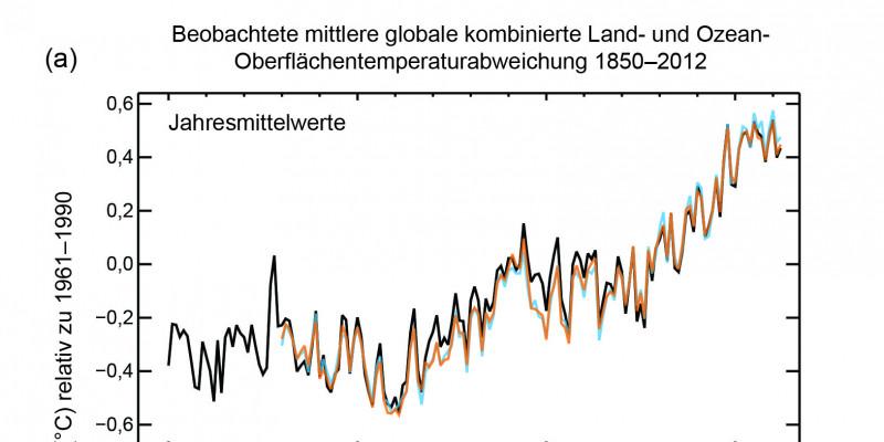 2 Diagramme: Beobachtete global gemittelte Anomalien der Land- und Meeresoberflächentemperatur (bezogen auf das Mittel des Zeitraums 1986 bis 2005, als Jahres- bzw. Zehnjahresmittel), einschließlich einer Schätzung der Unsicherheit der Zehnjahresmittel für einen Datensatz (graue Schattierung).