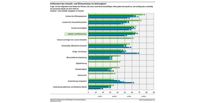 Diagramm: Von 13 gesellschaftlichen Herausforderungen stufen 65 % Umwelt- und Klimaschutz als sehr wichtige Herausforderung ein und damit als viert wichtigstes Thema nach Bildung, Gesundheit und sozialer Gerechtigkeit.