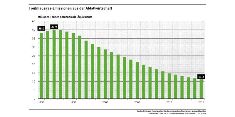 Das Balkendiagramm zeigt die Entwicklung der Treibhausgasemissionen zwischen 1990 und 2015.