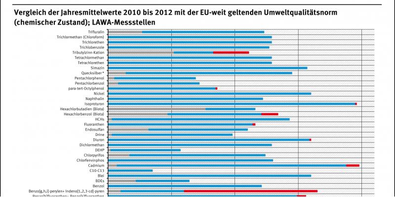 In den Jahren 2009 bis 2012 wurden in den Fließgewässern 10 der 33 EU-weit geltenden Umweltqualitätsnormen überschritten – am häufigsten die für Tributylzinn und jene, die für zwei polyzyklische aromatische Kohlenwasserstoffe steht.