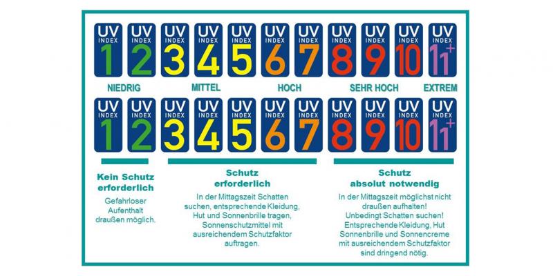 Das Schaubild zeigt eine UV-Index-Skala von eins bis elf+. Bei einem UV-Index von eins und zwei ist kein Schutz notwendig. Ab UVI 3 ist Schutz notwendig. Dazu gehört zum Beispiel, Schatten suchen, Kleidung und Sonnencreme.