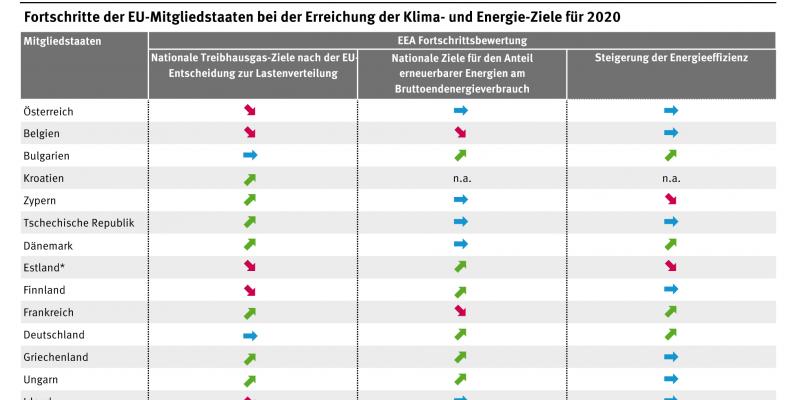 Die Tabelle zeigt, dass sich kein Mitgliedstaat der EU bei allen drei Zielsetzungen des Klima- und Energiepakets auf dem Pfad der Zielerreichung befindet.