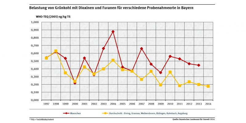 Belastungen der Grünkohlproben mit Dioxinen und Furanen waren in einer Großstadt wie München erwartungsgemäß in fast allen Jahren höher als der Durchschnitt der Belastungen in kleineren Städten und Orten in Bayern.