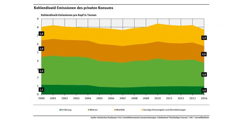 Die konsumbezogenen Kohlendioxid-Emissionen liegen in Deutschland weiterhin bei fast acht Tonnen pro Person und Jahr.