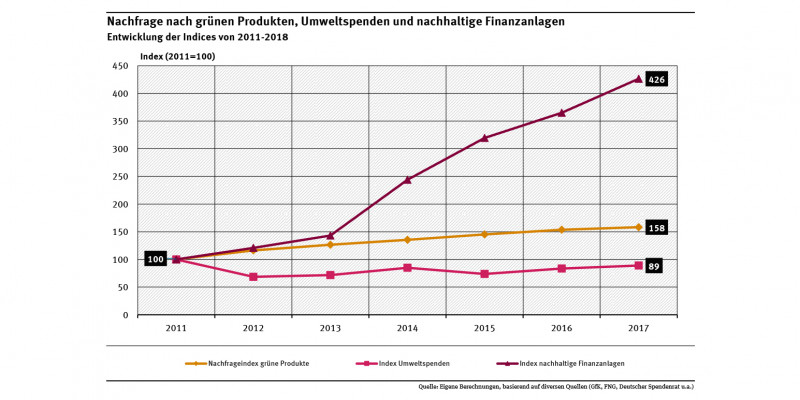 Diagramm: Seit 2011 ist der Nachfrageindex für grüne Produkte von 28 Milliarden Euro auf 45 Milliarden im Jahr 2017 gestiegen. Das Spendenvolumen für Natur- und Umweltschutz war hingegen rückläufig bzw. stagniert. Im Zeitraum 2011 bis 2017 hat sich das Volumen grüner Finanzanlagen vervierfacht und erreichte 2017 rund 92 Milliarden Euro.