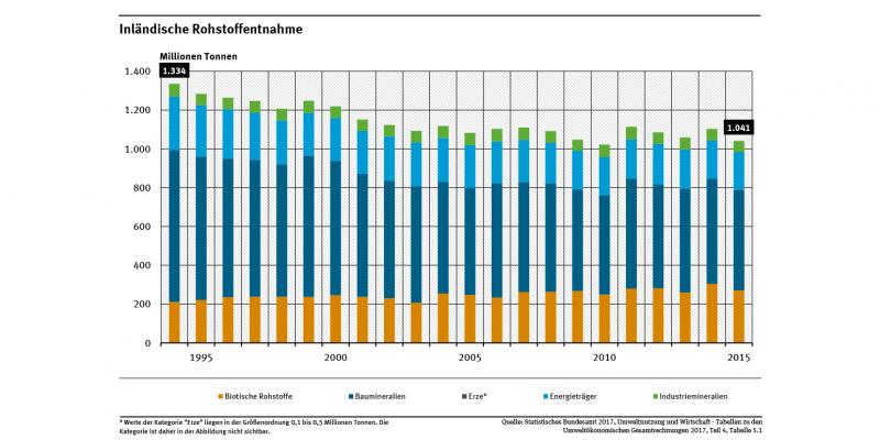 Das Diagramm zeigt die Entwicklung der Rohstoffentnahme in Deutschland, aufgeschlüsselt nach Rohstoffgruppen. Die Entnahme von Rohstoffen sank zwischen den Jahren 1994 und 2015 um 22 Prozent von 1.334 auf etwa 1.041 Millionen Tonnen.