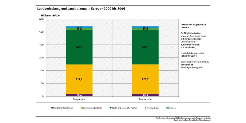 Die Abbildung zeigt die aus der Landbedeckung abgeleitete Flächennutzung in Europa in den Jahren 2000 und 2006, differenziert nach künstlichen Oberflächen, Landwirtschaftsflächen, Wälder und naturnahen Flächen, Feuchtgebieten und Gewässern.