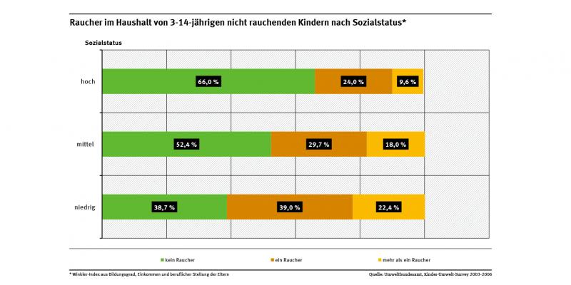 Die Grafik zeigt, dass der Sozialstatus darüber entscheidet, wie viele Personen in einem Haushalt von 3- bis 14-Jährigen rauchen. Ist der Sozialstatus niedrig, rauchte keiner in 39 % dieser Haushalte. Ist er hoch, rauchte in 66% der Haushalte niemand.
