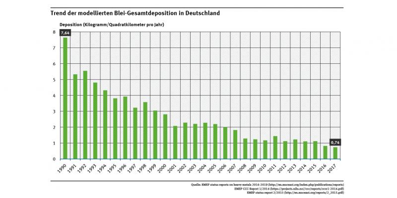 Die Abbildung zeigt für den Zeitraum 1990 bis 2017 einen deutlichen Rückgang der Gesamtdepositionen des Schwermetalls Blei in Deutschland.