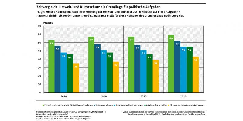 Diagramm: Die Mehrheit der Befragten sieht einen hinreichenden Umwelt- und Klimaschutz als nötig an, um Zukunftsaufgaben wie die Globalisierung zu meistern (69 % Zustimmung) oder Wohlstand und Wettbewerbsfähigkeit zu sichern (62 % und 55 %).