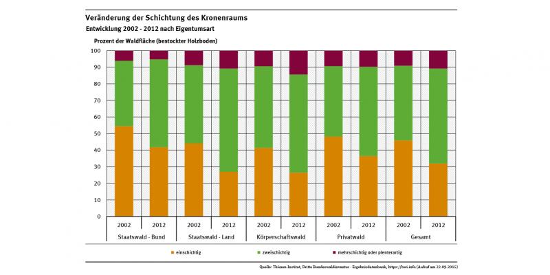 Die Abbildung stellt die Veränderungen der Schichtung im Kronenraum zwischen 2002 und 2012 für unterschiedliche Waldbesitzarten dar. In allen Besitzarten reduzierten sich die Anteile einschichtiger deutlich zu Gunsten von zweischichtigen Waldbeständen.