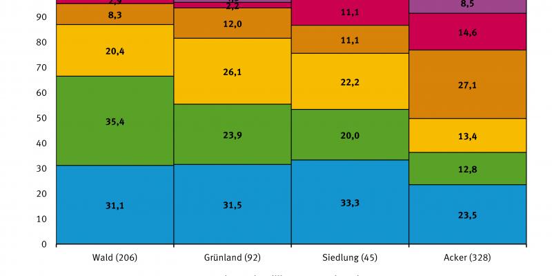 Im Jahr 2010 waren 14,6 Prozent des Grundwassers unter Ackerflächen nicht als Trinkwasser geeignet. Das traf auch für 11,1, 2,2 beziehungsweise 2,9 Prozent des Grundwassers unter Siedlungen, Grünflächen beziehungsweise Wäldern zu.