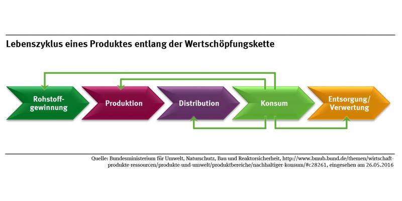Auf einem Schaubild wird die Wertschöpfungskette von der Rohstoffgewinnung, Produktion, Vertrieb und Verteilung, Konsum bis zur Entsorgung und Verwertung dargestellt.