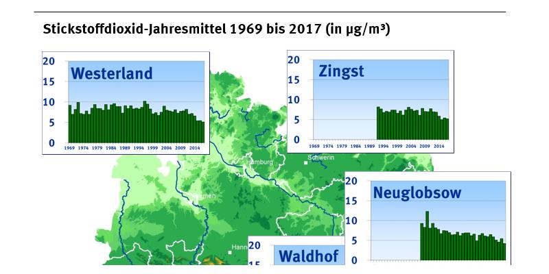 """In einer Deutschlandkarte sind für die Messstationen des Umweltbundesamts die Stickstoffdioxid-Jahresmittelwerte von 1969 bis 2017 dargestellt. An der Station """"Schauinsland"""" werden mit weniger als 5 Mikrogramm pro Kubikmeter die niedrigsten Werte gemessen."""