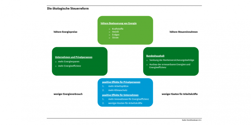Die Vorteile der ökologischen Steuerreform für Privatpersonen, Unternehmen und Bundeshaushalt sind schematisch dargestellt.