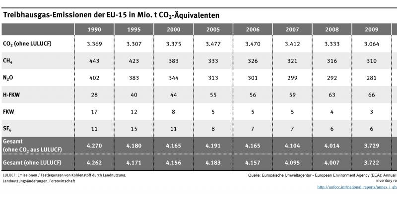 Die Tabelle zeigt, wie sich die Emissionen der unterschiedlichen Treibhausgase (CO2, CH4, N2O etc.) von 1990 bis 2012 entwickelt haben.