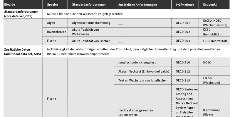 """Eine Tabelle zeigt, welche Tests und Informationen für die Umweltrisikobewertung von Bioziden vorgelegt werden müssen. Diese wurden im Leitfaden der ECHA """"Guidance on information requirements"""" vom Juli 2013 vorgegeben."""