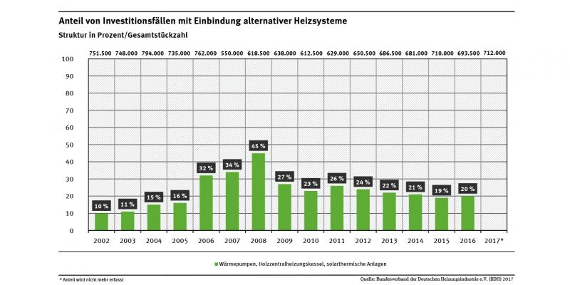 Das Diagramm zeigt, in wie viel Prozent der Fälle Biomasse-Heizungen, Wärmepumpen oder solarthermische Anlagen in das neue Heizsystem eingebunden werden. In 2016 lag der Anteil bei rund 20 Prozent.