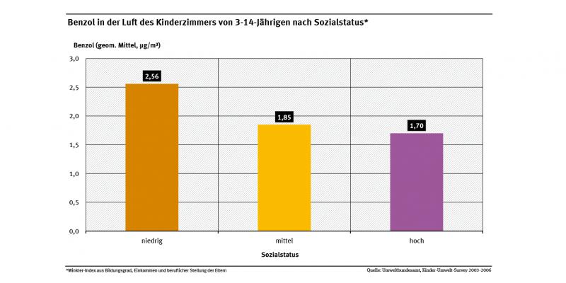 Die Abbildung zeigt, dass je niedriger der Sozialstatus einer Familie ist, desto höher war die Luft im Kinderzimmer ihrer 3- bis 14-jährigen Kinder mit krebserregendem Benzol belastet.