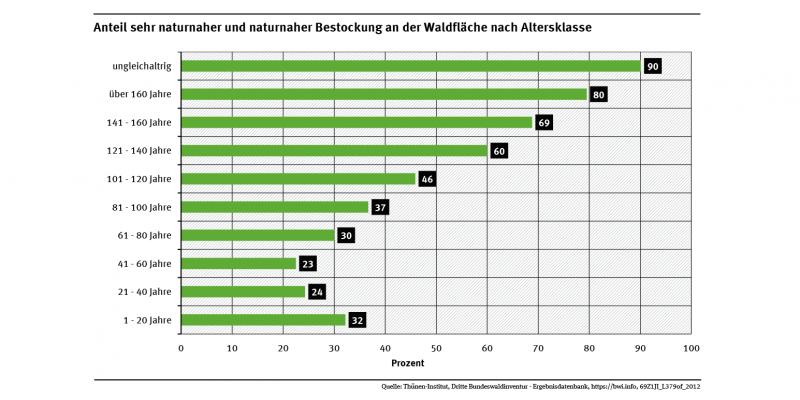 Die Abbildung zeigt, dass Bestände mit einem Alter ab 120 Jahren zum überwiegenden Teil eine naturnahe Bestockung aufweisen (zwischen 60 und 80 %), während junge und jüngere Bestände nur zu knapp einem Drittel eine naturnahe Bestockung aufweisen.
