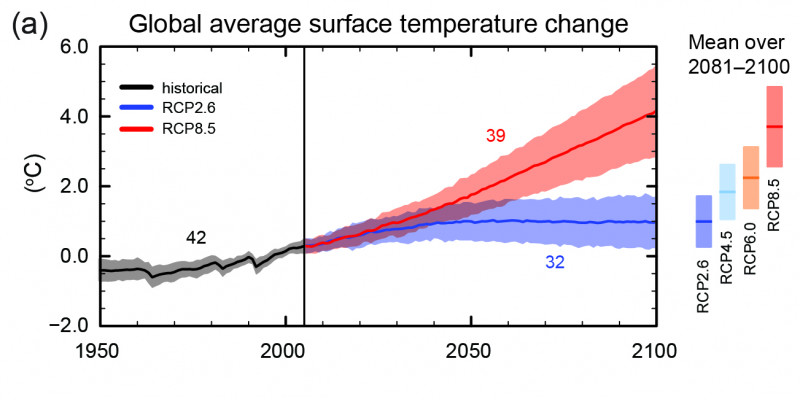 Abweichung des globalen Mittels der bodennahen Lufttemperatur vom Mittelwert im Referenzzeitraum (Quelle: IPCC 2013)