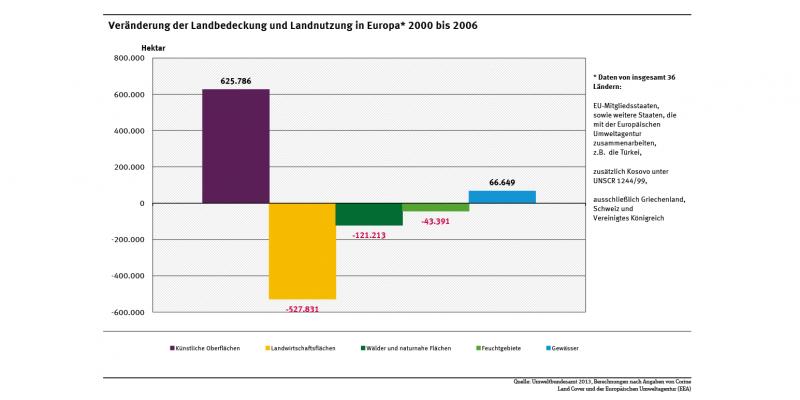Die Abbildung zeigt die Veränderung der Landbedeckung und Landnutzung in Europa vom 2000 bis 2006 für verschiedene Flächentypen. Künstliche Oberflächen verzeichneten eine starke Ausweitung, während Landwirtschaftsflächen stark zurückgingen.