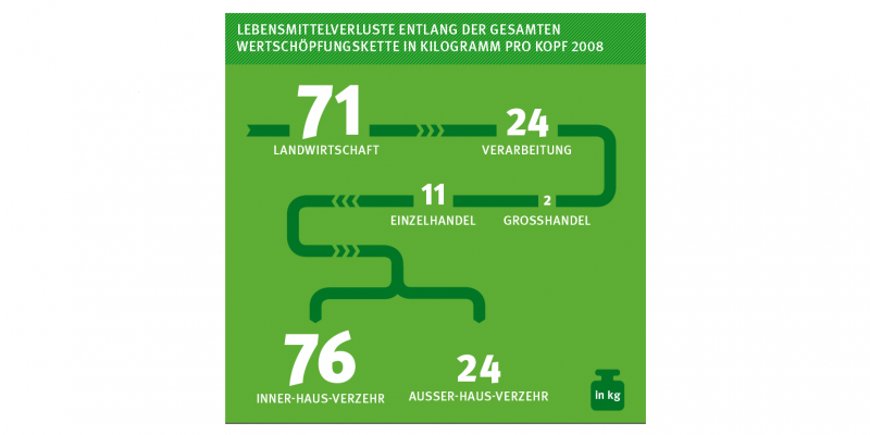 Das Schaubild zeigt die Lebensmittelverluste 2008 in Kilogramm pro Kopf: Landwirtschaft 71 kg, Verarbeitung 24 kg, Großhandel 2 kg, Einzelhandel 11 kg, Inner-Haus-Verzehr 76 kg, Außer-Haus-Verzehr 24 kg.