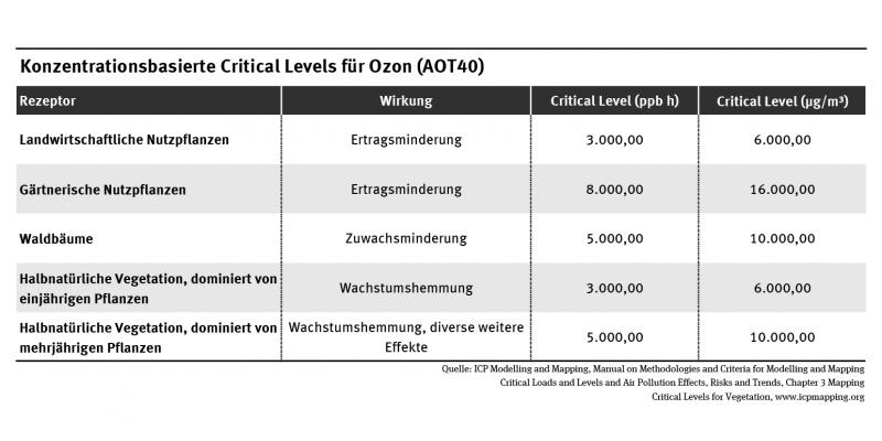 Tabellarische Auflistung der konzentrationsbasierten Critical Levels für Ozon (AOT40). Darstellung der Werte für landwirtschaftliche Nutzpflanzen, gärtnerische Nutzpflanzen, Waldbäume, halbnatürliche Vegetation.