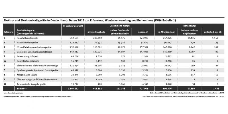 Die Tabelle zeigt die 2013 in Verkehr gebrachten Mengen an Elektrogeräten sowie die gesammelten und behandelten Mengen. 2013 wurden 1.609.232 Tonnen Elektrogeräte in Verkehr gebracht. Insgesamt wurden 727.998 Tonnen Elektroaltgeräte gesammelt.